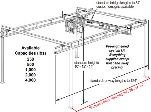 Spanco 4000 LB Bridge Crane