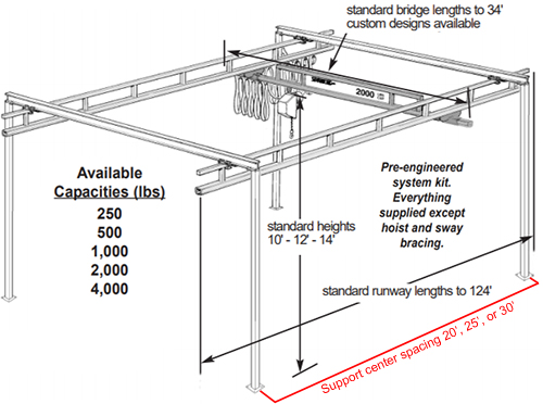 Spanco 4000 LB Bridge Crane